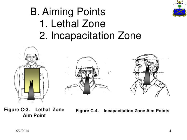 B. Aiming Points