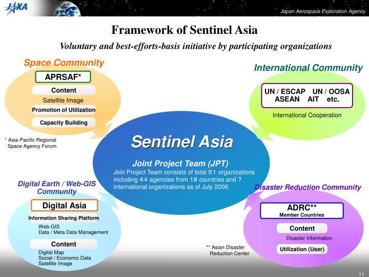 Framework of Sentinel Asia
