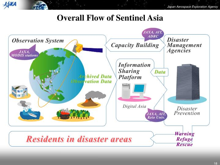 Overall Flow of Sentinel Asia