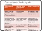 comparison of the integration process1