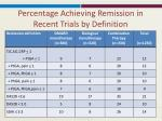 percentage achieving remission in recent trials by definition