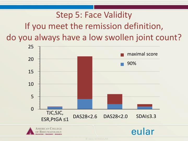 Step 5: Face Validity