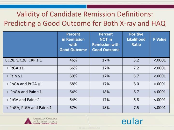 Validity of Candidate Remission Definitions: