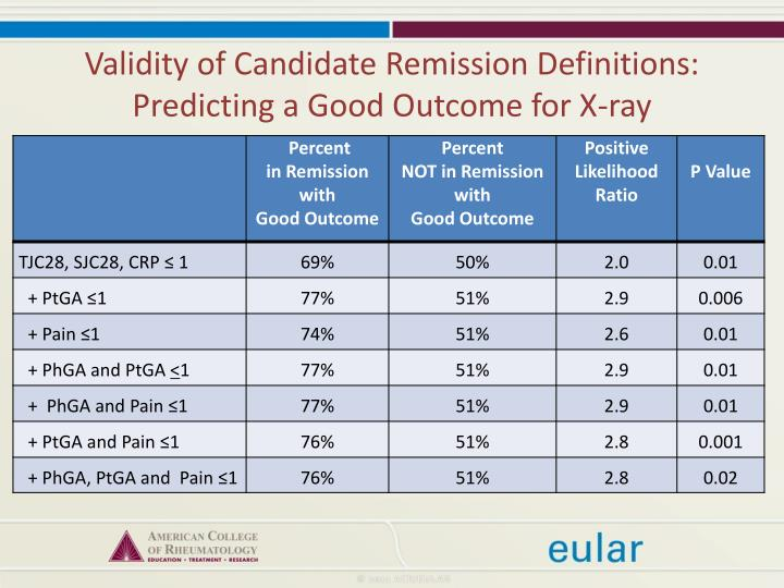 Validity of Candidate Remission Definitions: Predicting a Good Outcome for X-ray