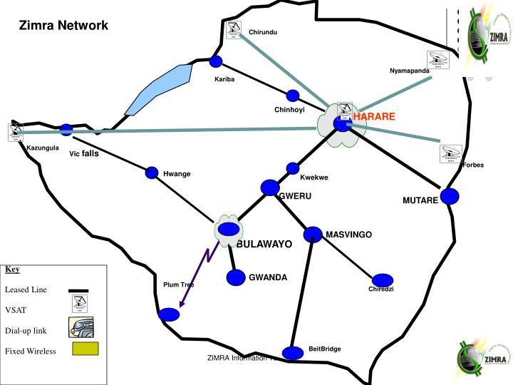 Zimra Network