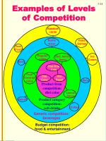 examples of levels of competition