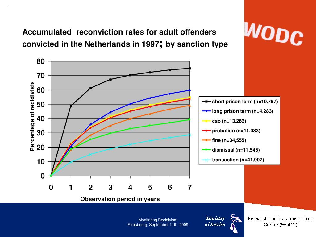 Accumulated  reconviction rates for adult offenders