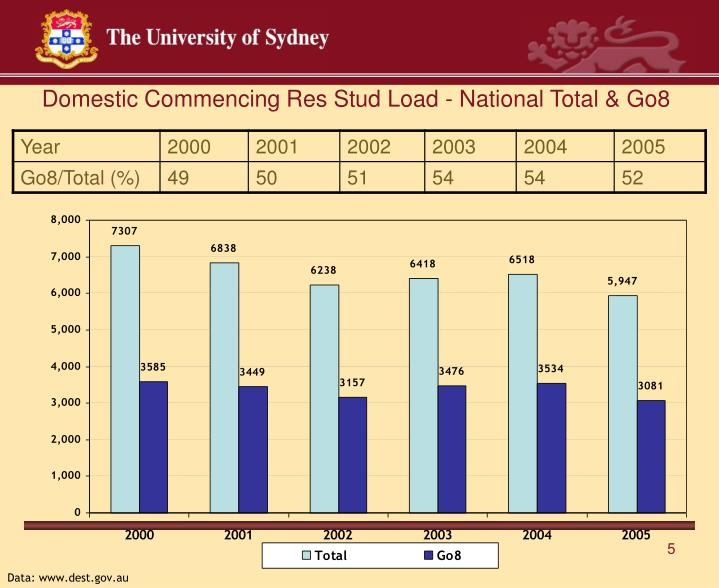 Domestic Commencing Res Stud Load - National Total & Go8