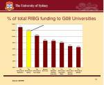 of total ribg funding to g08 universities