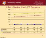 usyd student load pg research