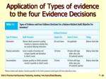 application of types of evidence to the four evidence decisions