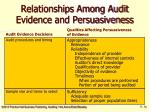 relationships among audit evidence and persuasiveness