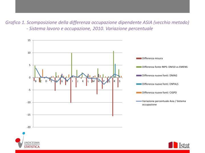Grafico 1. Scomposizione della differenza occupazione dipendente ASIA (vecchio metodo)