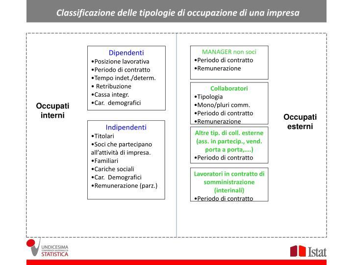 Classificazione delle tipologie di occupazione di una impresa
