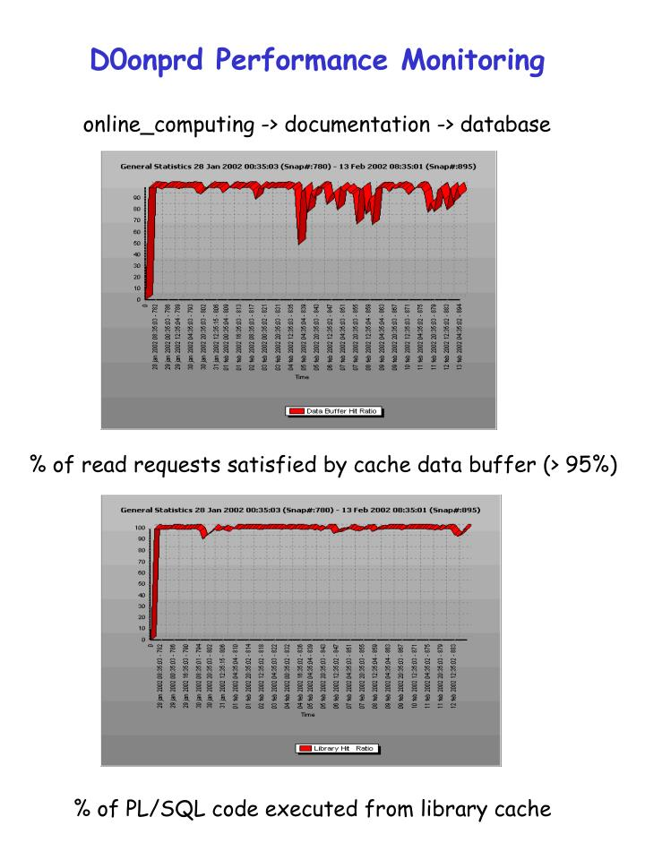 D0onprd performance monitoring online computing documentation database