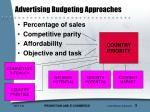 advertising budgeting approaches
