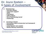 dr joyce epstein 6 types of involvement1