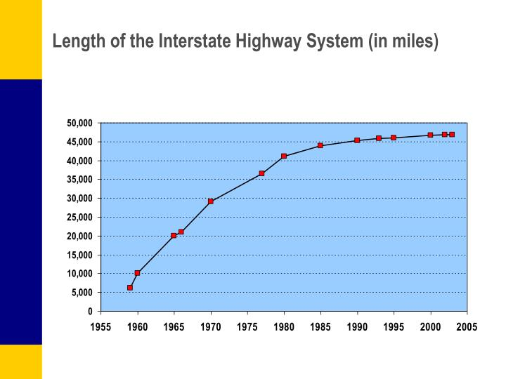 Length of the Interstate Highway System (in miles)