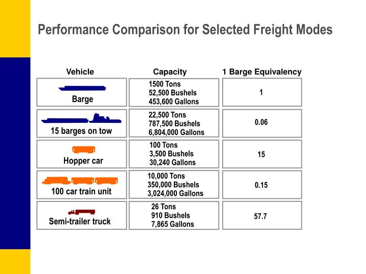 Performance comparison for selected freight modes