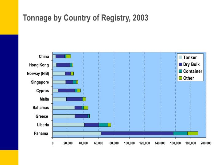 Tonnage by Country of Registry, 2003