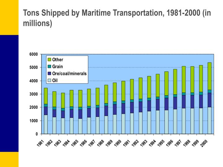 Tons Shipped by Maritime Transportation, 1981-2000 (in millions)