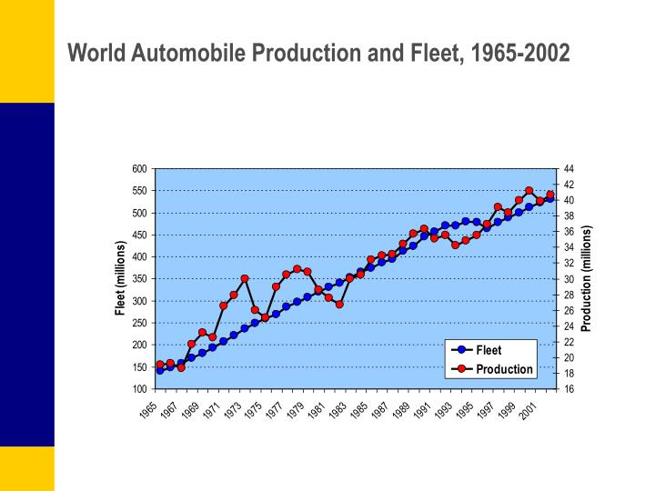 World Automobile Production and Fleet, 1965-2002