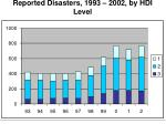 reported disasters 1993 2002 by hdi level