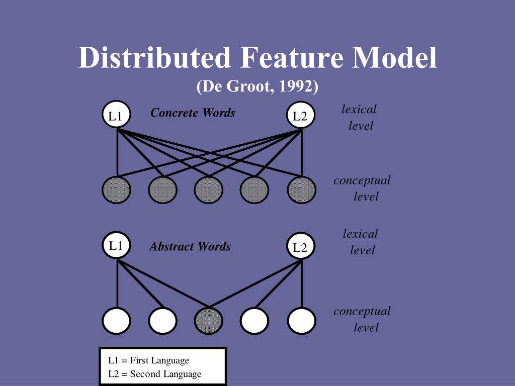 Distributed Feature Model