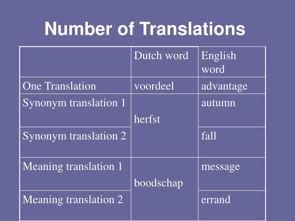 Number of Translations