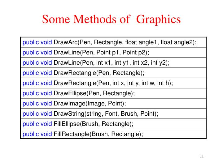 Some Methods of  Graphics