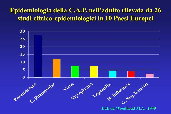 Epidemiologia della C.A.P. nell'adulto rilevata da 26 studi clinico-epidemiologici in 10 Paesi Europei