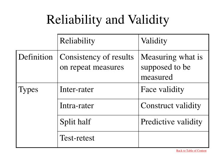 Reliability and Validity