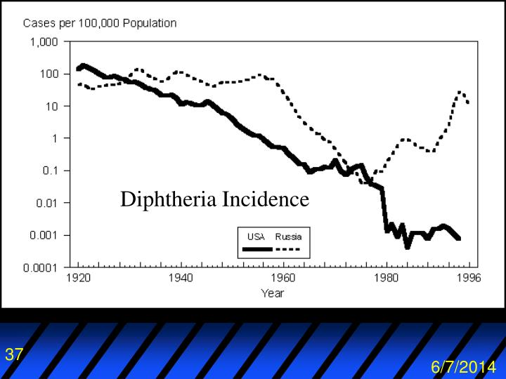 Diphtheria Incidence