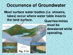 occurrence of groundwater2