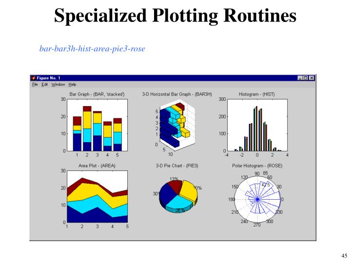 Specialized Plotting Routines