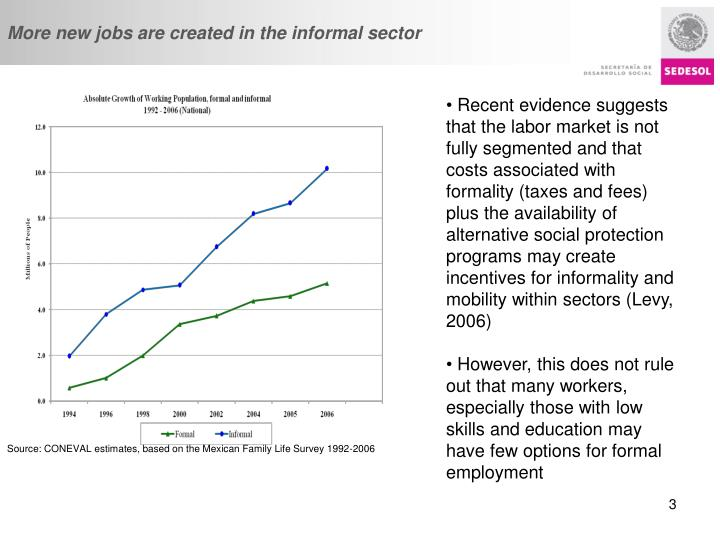 More new jobs are created in the informal sector