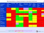 matching behaviour change techniques to theoretical constructs