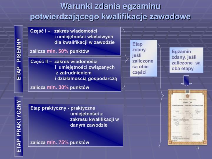 Warunki zdania egzaminu