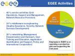 egee activities