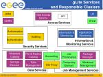 glite services and responsible clusters
