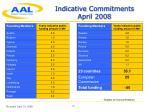 indicative commitments april 2008