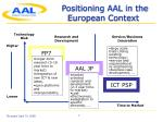 positioning aal in the european context