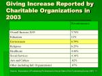 giving increase reported by charitable organizations in 2003