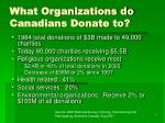 what organizations do canadians donate to