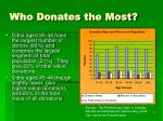who donates the most