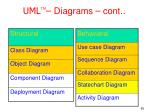 uml diagrams cont