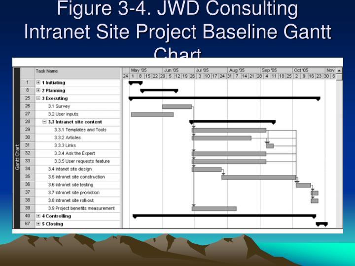 jwd consulting case study Procept associates ltd is canada's oldest project management and business analysis training provider and is accredited by pmi as a charter global registered education provider, by the iiba as an endorsed education provider, and by axellos as an accredited training organization for itil.