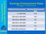 earnings enhancement rates for category i ii iii vi accounts