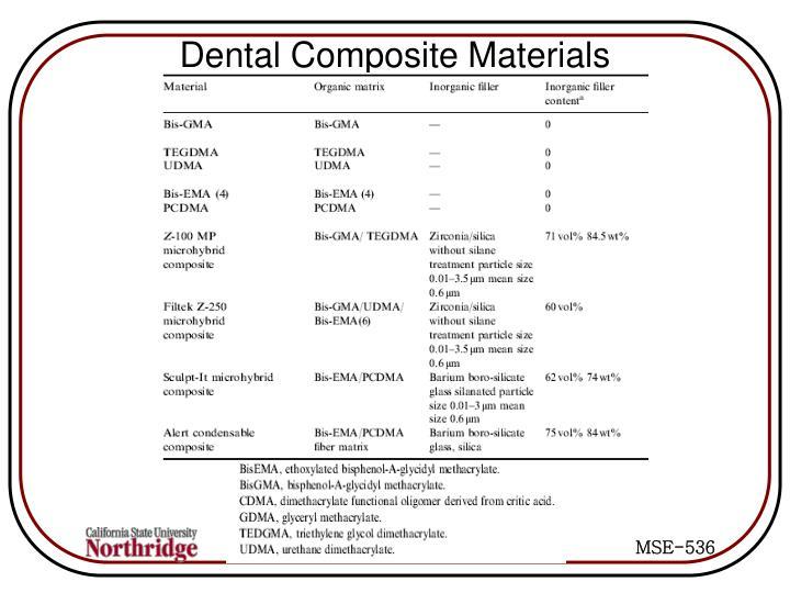Dental Composite Materials