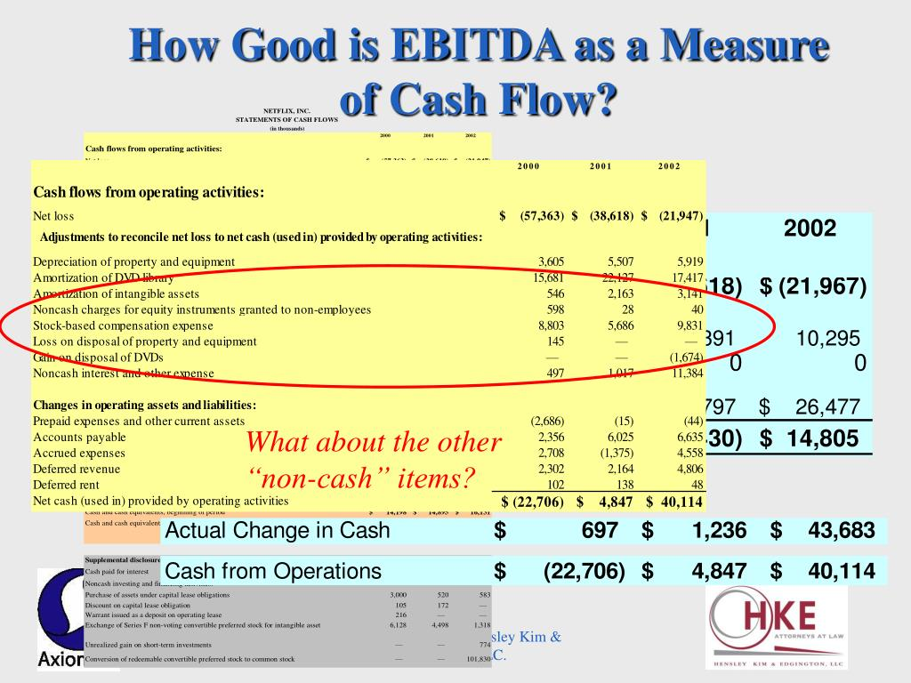 How Good is EBITDA as a Measure of Cash Flow?